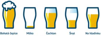 Typy čepovaných piiv